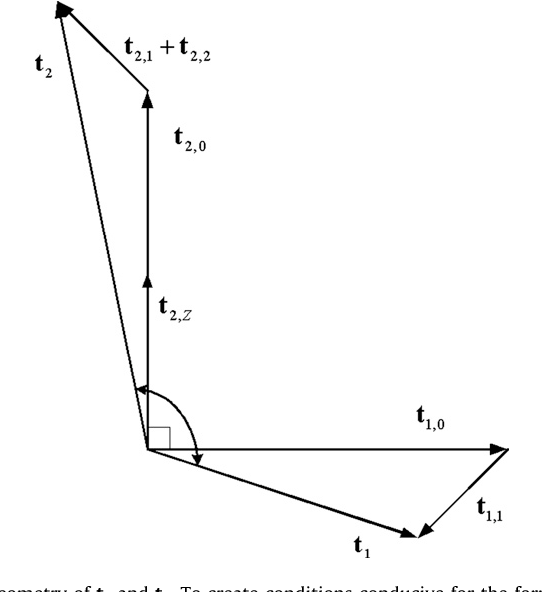 Fig. 2. Geometry of t1 and t2. To create conditions conducive for the formation of the bas-relief ambiguity, the vectors (t2,0 + t2,Z) and t1,0 should be perpendicular to each other.
