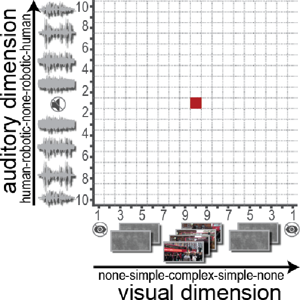 Figure 1 for Stopping criteria for boosting automatic experimental design using real-time fMRI with Bayesian optimization