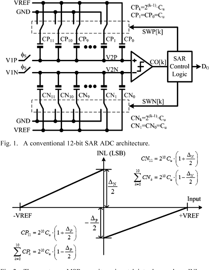 A 12 Bit 8 47 Fjconversion Step Capacitor Swapping Sar Adc In 110
