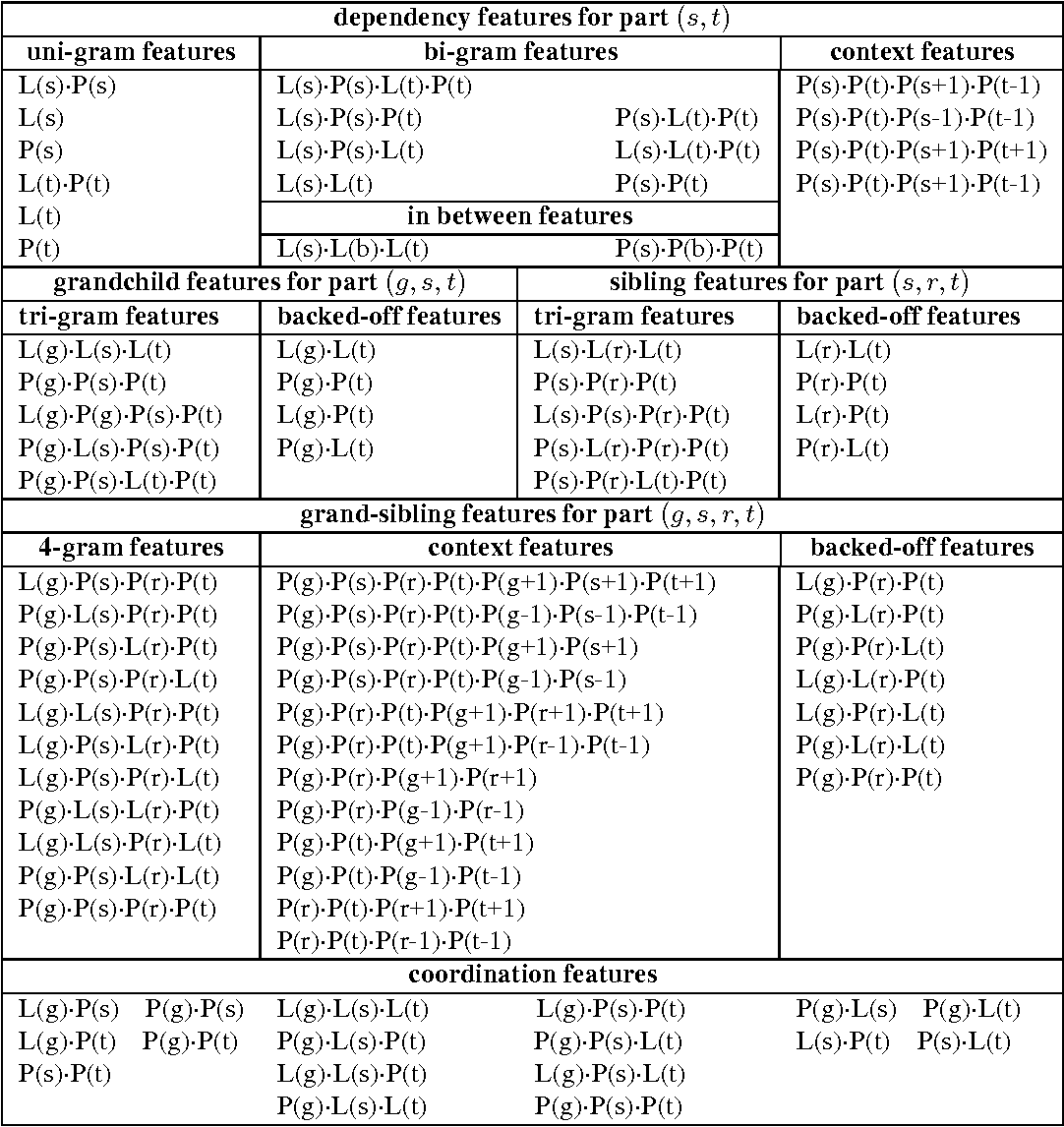 Figure 4 for Probabilistic Models for High-Order Projective Dependency Parsing