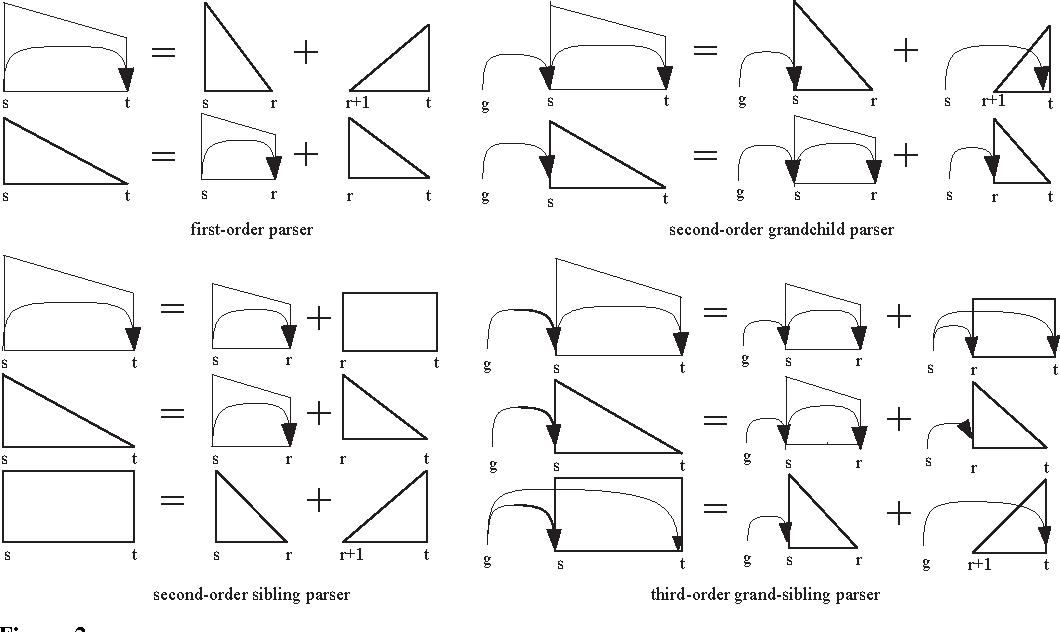 Figure 3 for Probabilistic Models for High-Order Projective Dependency Parsing