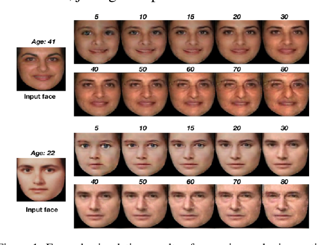 Figure 1 for Facial Aging and Rejuvenation by Conditional Multi-Adversarial Autoencoder with Ordinal Regression