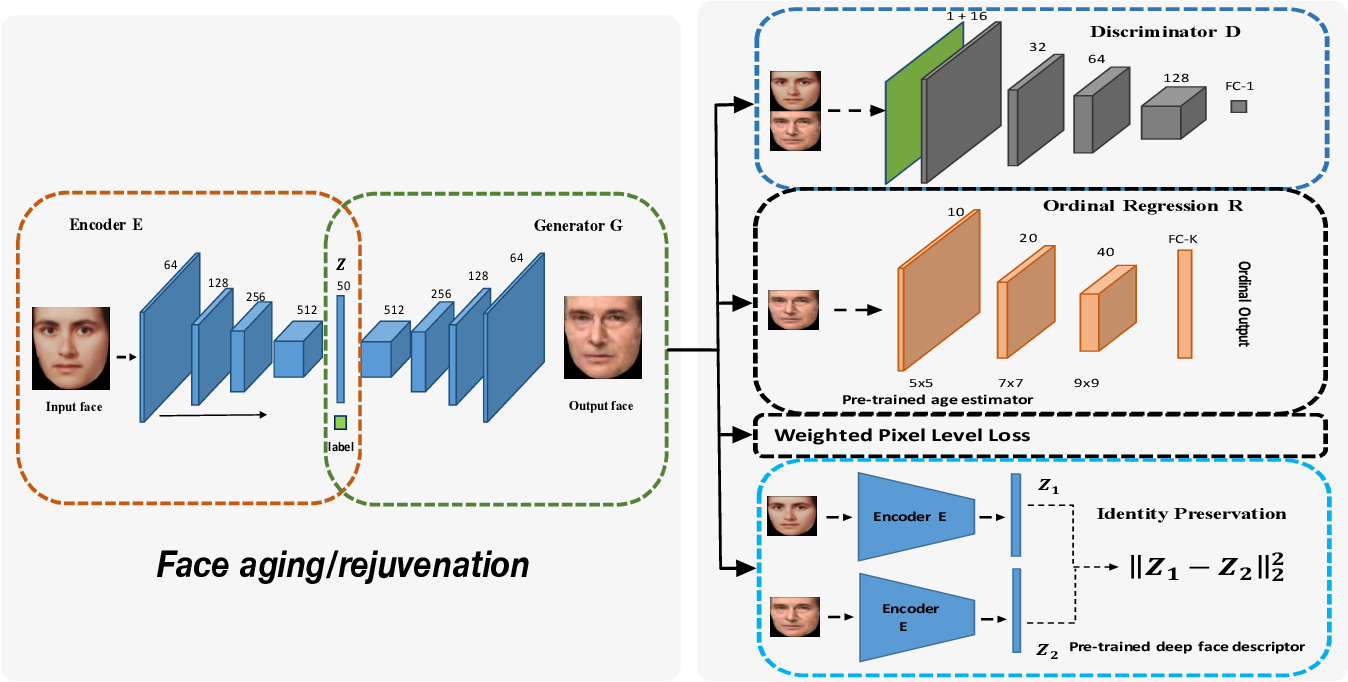 Figure 3 for Facial Aging and Rejuvenation by Conditional Multi-Adversarial Autoencoder with Ordinal Regression