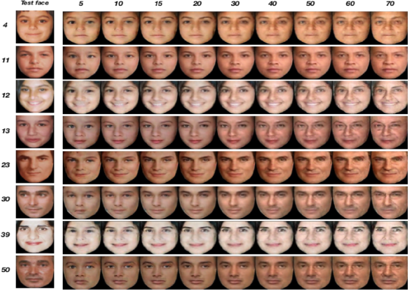 Figure 4 for Facial Aging and Rejuvenation by Conditional Multi-Adversarial Autoencoder with Ordinal Regression