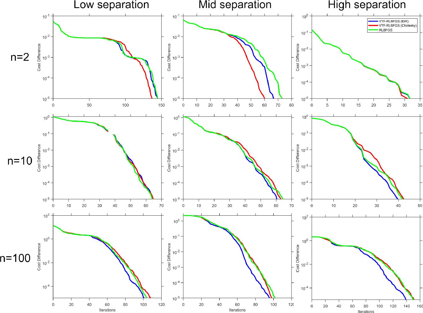 Figure 4 for Vector Transport Free Riemannian LBFGS for Optimization on Symmetric Positive Definite Matrix Manifolds