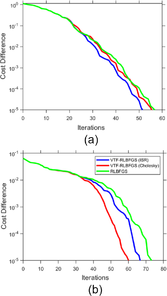 Figure 1 for Vector Transport Free Riemannian LBFGS for Optimization on Symmetric Positive Definite Matrix Manifolds