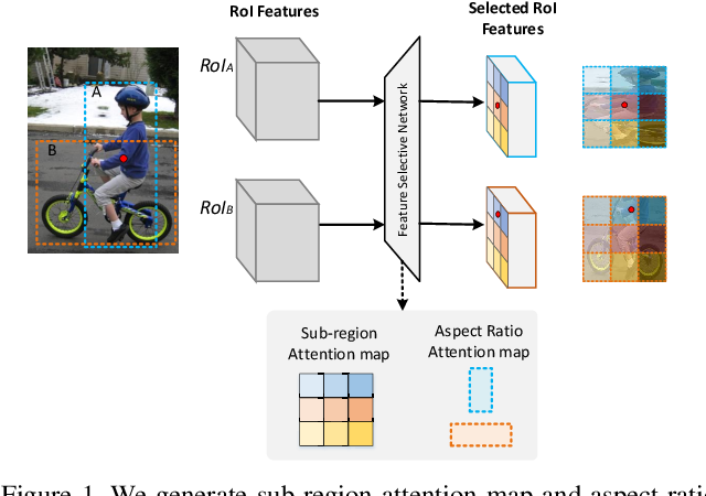 Figure 1 for Feature Selective Networks for Object Detection