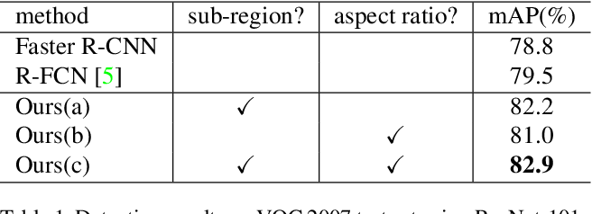 Figure 2 for Feature Selective Networks for Object Detection
