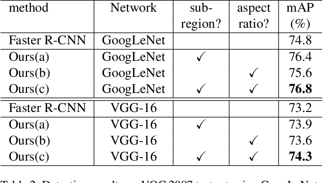 Figure 4 for Feature Selective Networks for Object Detection