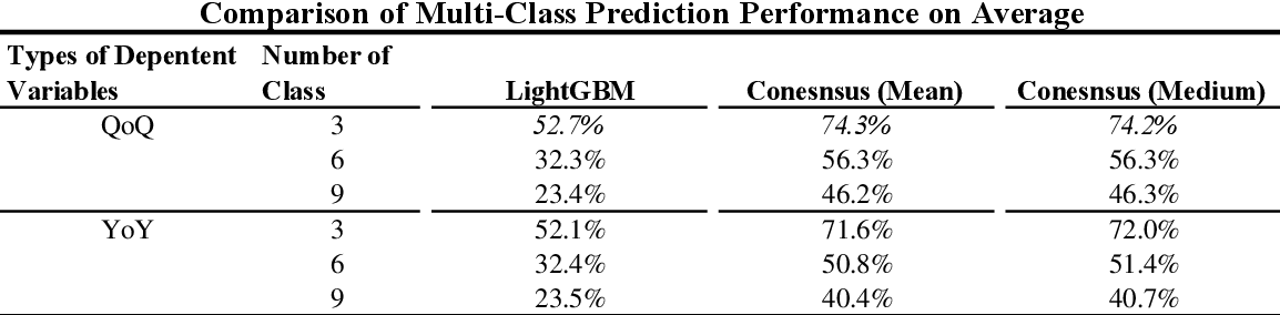 Figure 2 for Using Machine Learning to Forecast Future Earnings
