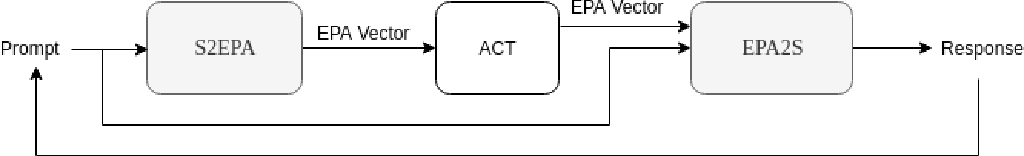 Figure 1 for Generating Emotionally Aligned Responses in Dialogues using Affect Control Theory