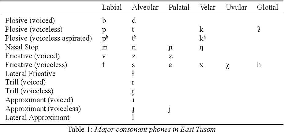 Figure 2 for Tusom2021: A Phonetically Transcribed Speech Dataset from an Endangered Language for Universal Phone Recognition Experiments
