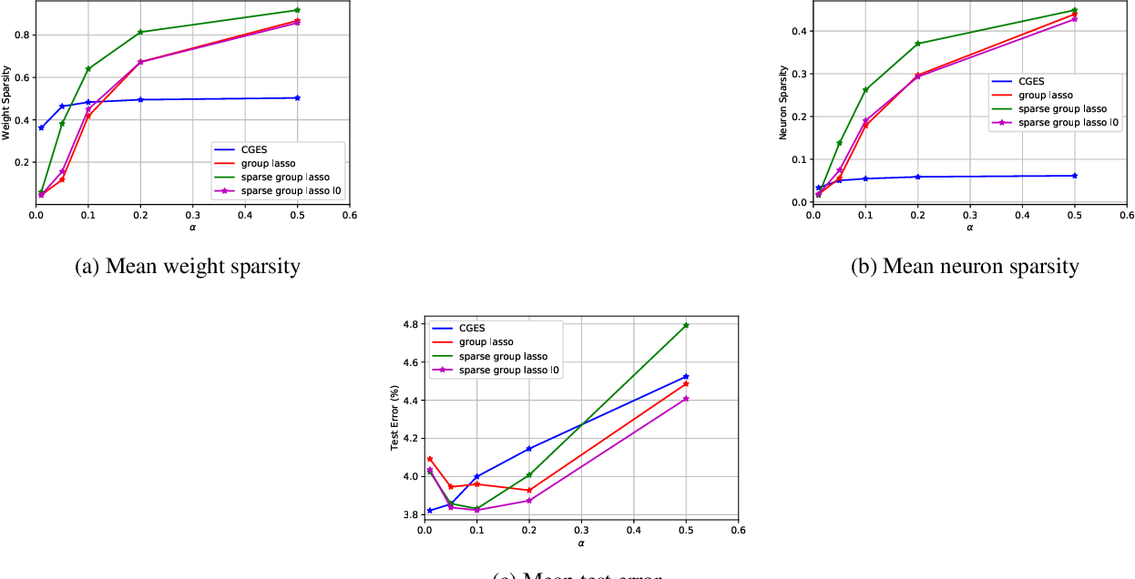 Figure 2 for $\ell_0$ Regularized Structured Sparsity Convolutional Neural Networks