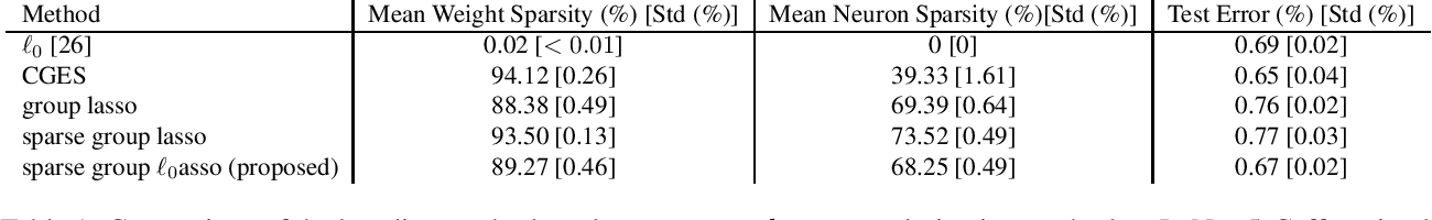 Figure 1 for $\ell_0$ Regularized Structured Sparsity Convolutional Neural Networks