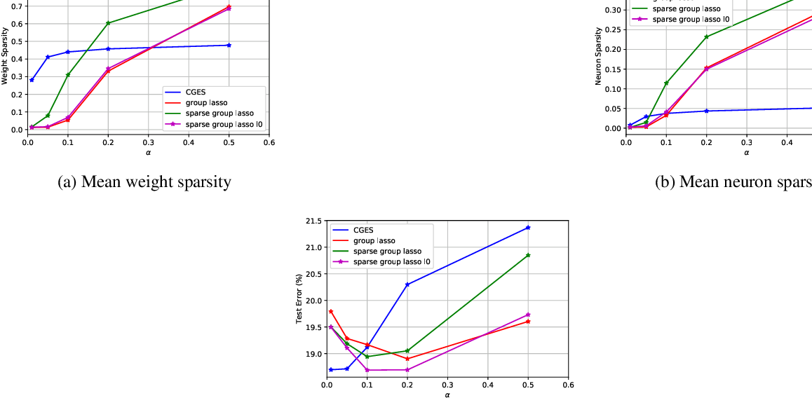 Figure 3 for $\ell_0$ Regularized Structured Sparsity Convolutional Neural Networks