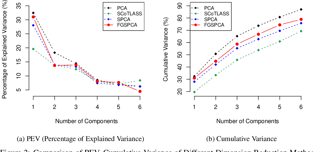 Figure 3 for Feature Grouping and Sparse Principal Component Analysis