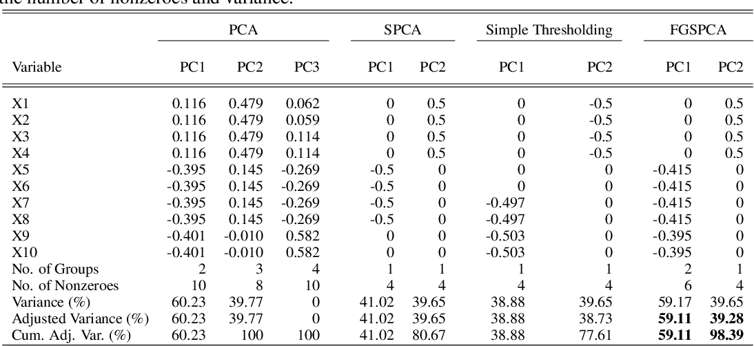 Figure 4 for Feature Grouping and Sparse Principal Component Analysis