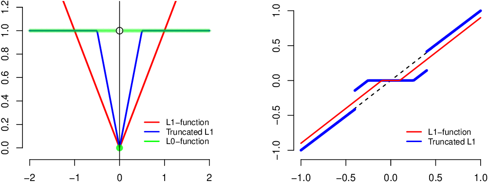 Figure 1 for Feature Grouping and Sparse Principal Component Analysis