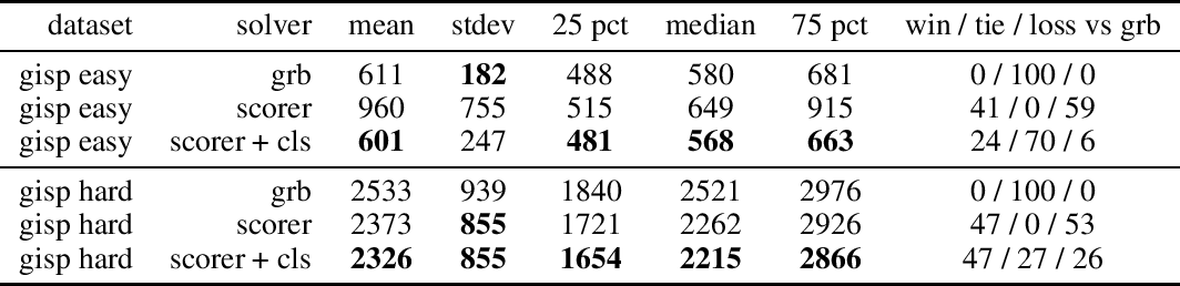 Figure 1 for Learning Pseudo-Backdoors for Mixed Integer Programs