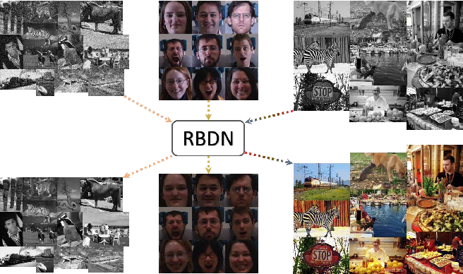 Figure 1 for Generalized Deep Image to Image Regression