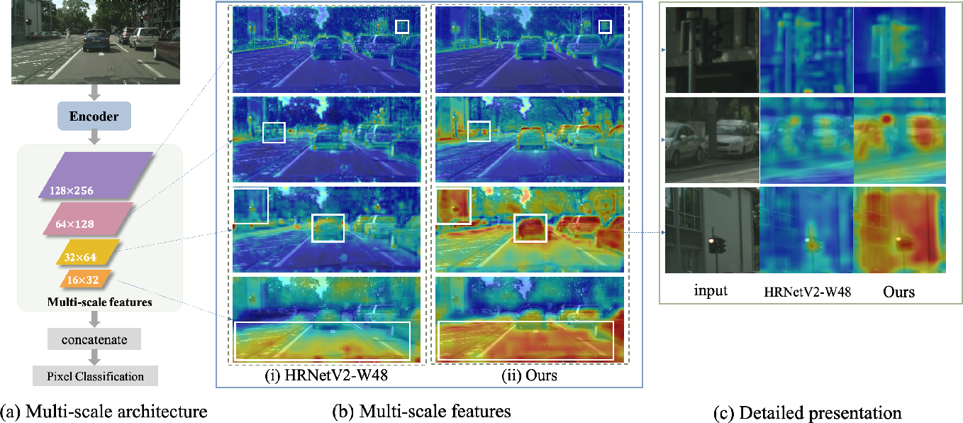 Figure 1 for GSTO: Gated Scale-Transfer Operation for Multi-Scale Feature Learning in Pixel Labeling