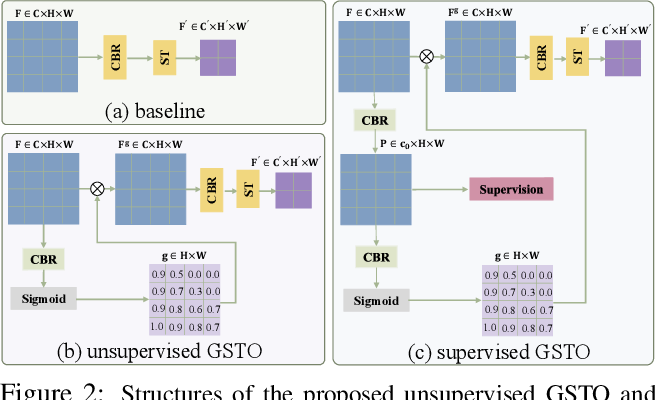Figure 3 for GSTO: Gated Scale-Transfer Operation for Multi-Scale Feature Learning in Pixel Labeling