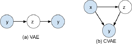 Figure 1 for Transformer-based Conditional Variational Autoencoder for Controllable Story Generation