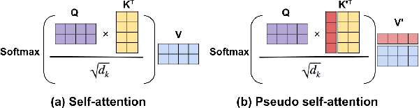 Figure 3 for Transformer-based Conditional Variational Autoencoder for Controllable Story Generation