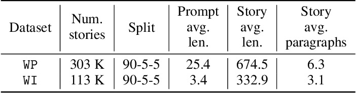 Figure 4 for Transformer-based Conditional Variational Autoencoder for Controllable Story Generation