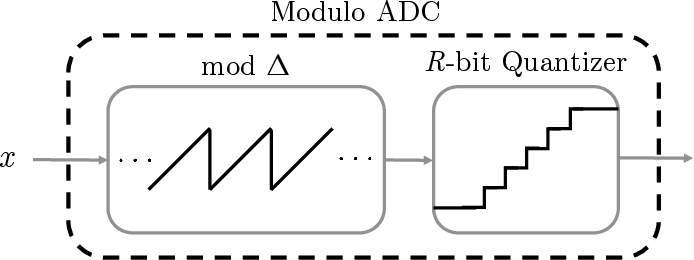 Figure 1 for Blind Modulo Analog-to-Digital Conversion