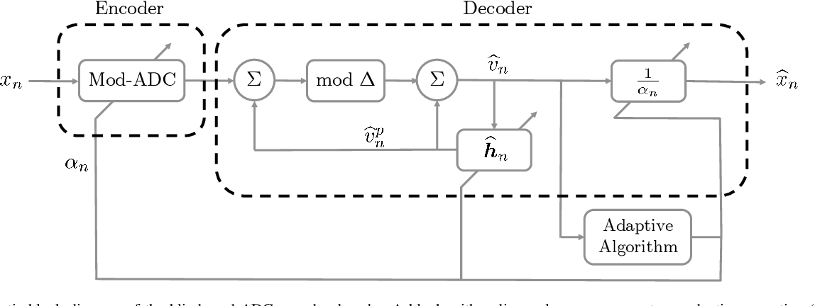 Figure 3 for Blind Modulo Analog-to-Digital Conversion