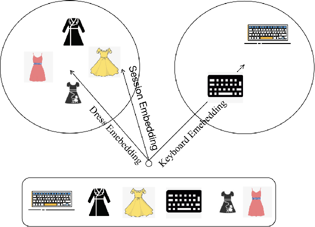 Figure 1 for Diversity Regularized Interests Modeling for Recommender Systems