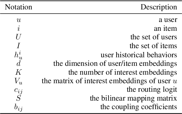 Figure 2 for Diversity Regularized Interests Modeling for Recommender Systems