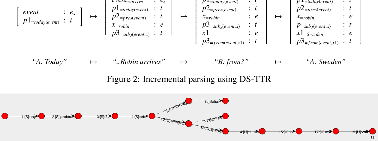 Figure 3 for Bootstrapping incremental dialogue systems from minimal data: the generalisation power of dialogue grammars