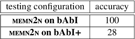 Figure 4 for Bootstrapping incremental dialogue systems from minimal data: the generalisation power of dialogue grammars