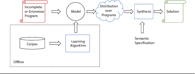 Figure 1 for sk_p: a neural program corrector for MOOCs