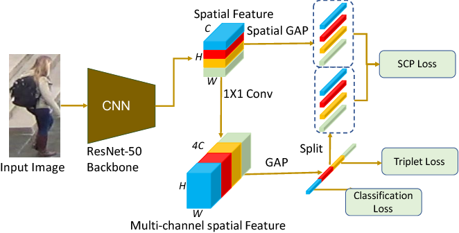 Figure 3 for SCPNet: Spatial-Channel Parallelism Network for Joint Holistic and Partial Person Re-Identification