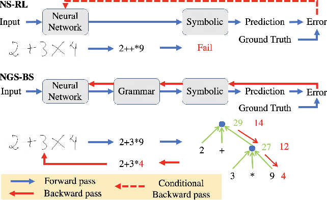 Figure 1 for Closed Loop Neural-Symbolic Learning via Integrating Neural Perception, Grammar Parsing, and Symbolic Reasoning