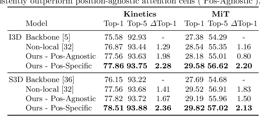 Figure 4 for AttentionNAS: Spatiotemporal Attention Cell Search for Video Classification