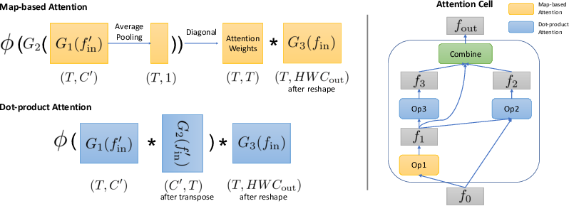 Figure 1 for AttentionNAS: Spatiotemporal Attention Cell Search for Video Classification