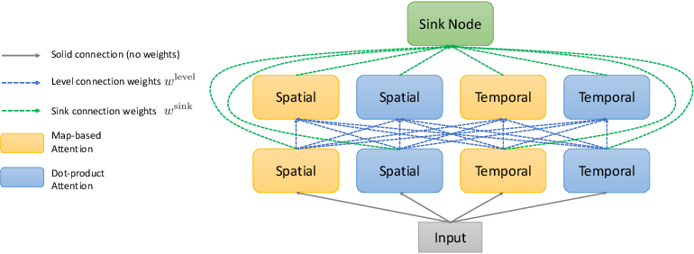 Figure 3 for AttentionNAS: Spatiotemporal Attention Cell Search for Video Classification