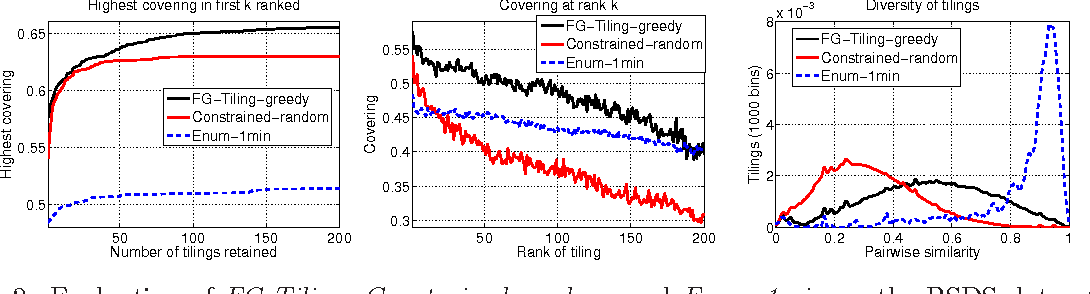 Figure 3 for Image Segmentation by Discounted Cumulative Ranking on Maximal Cliques