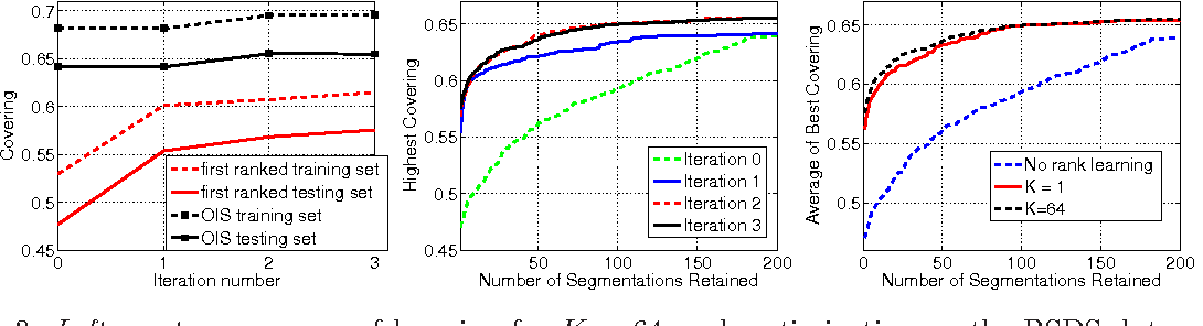 Figure 4 for Image Segmentation by Discounted Cumulative Ranking on Maximal Cliques