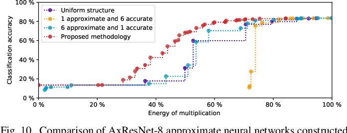 Figure 1 for ALWANN: Automatic Layer-Wise Approximation of Deep Neural Network Accelerators without Retraining