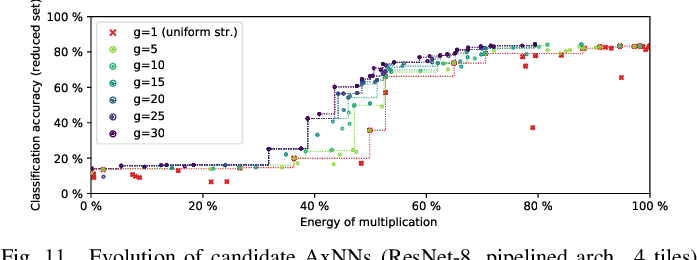 Figure 2 for ALWANN: Automatic Layer-Wise Approximation of Deep Neural Network Accelerators without Retraining