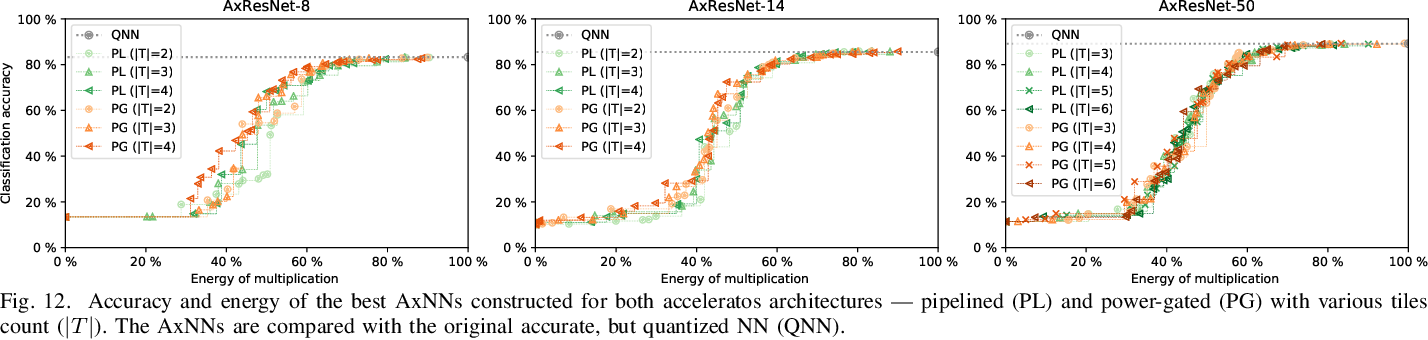 Figure 3 for ALWANN: Automatic Layer-Wise Approximation of Deep Neural Network Accelerators without Retraining