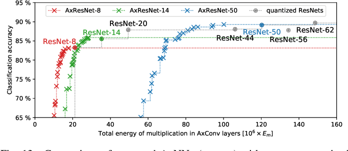 Figure 4 for ALWANN: Automatic Layer-Wise Approximation of Deep Neural Network Accelerators without Retraining
