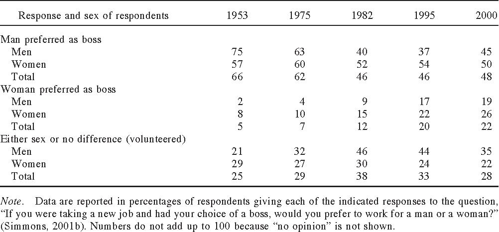 PDF] Role congruity theory of prejudice toward female leaders
