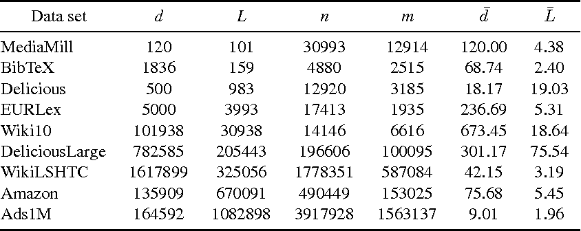 Figure 4 for Locally Non-linear Embeddings for Extreme Multi-label Learning