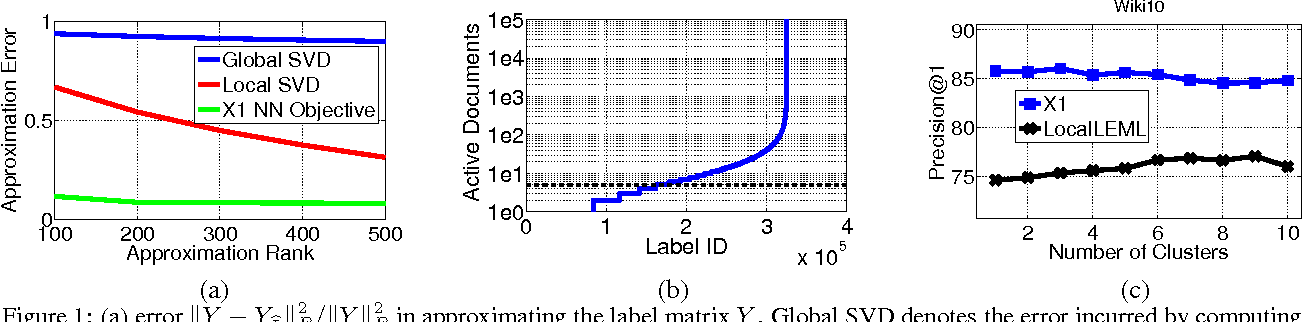 Figure 1 for Locally Non-linear Embeddings for Extreme Multi-label Learning